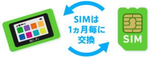 中国どこでもWiFi・SIMを挿入して利用開始