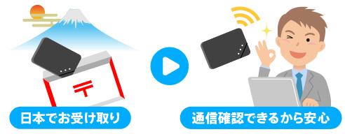 中国どこでもWiFiレンタルプラン・日本で受け取り通信確認できるから安心